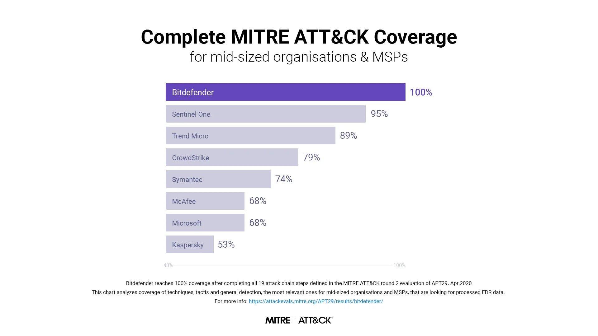 BITDEFENDER ได้รับคะแนนการตรวจจับสูงสุดในการประเมิน MITER ATT&CK® สำหรับองค์กร