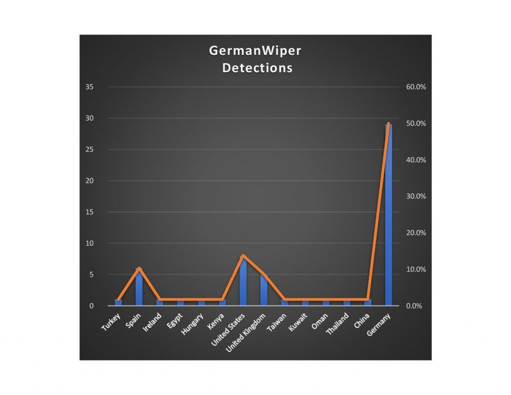 GermanWiper ransomware detections
